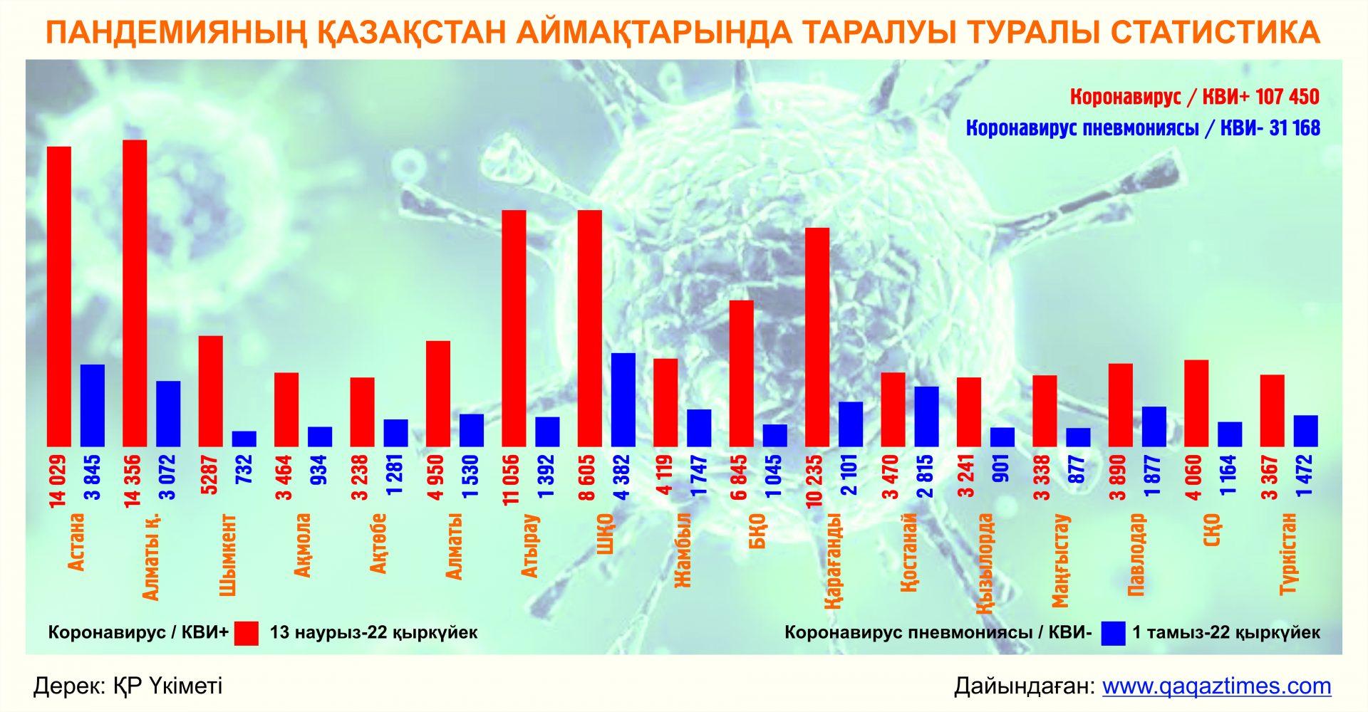 Pandemiyanıñ Qazaqstan aymaqtarında taraluı turalı statistika. Dayındağan: The Qazaq Times AA www.qaqaztimes.com